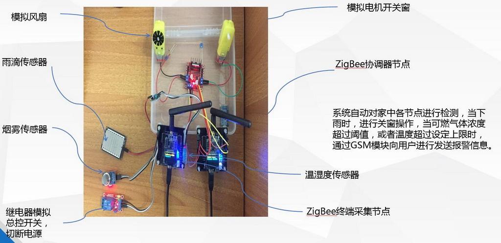 移动应用开发竞赛作品——基于Zigbee无线自组网的NCW系统