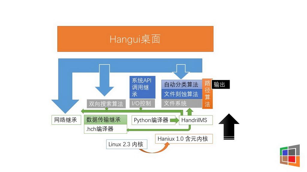 移动应用开发竞赛作品——含昭操作系统