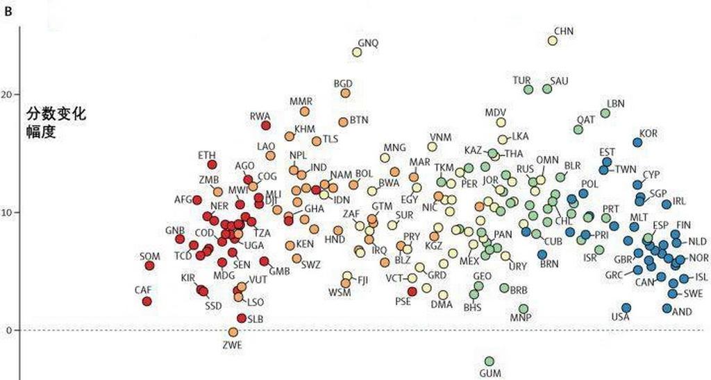 数据可视化竞赛作品——基于医疗水平来解析各国疫情情况的多方面可视化