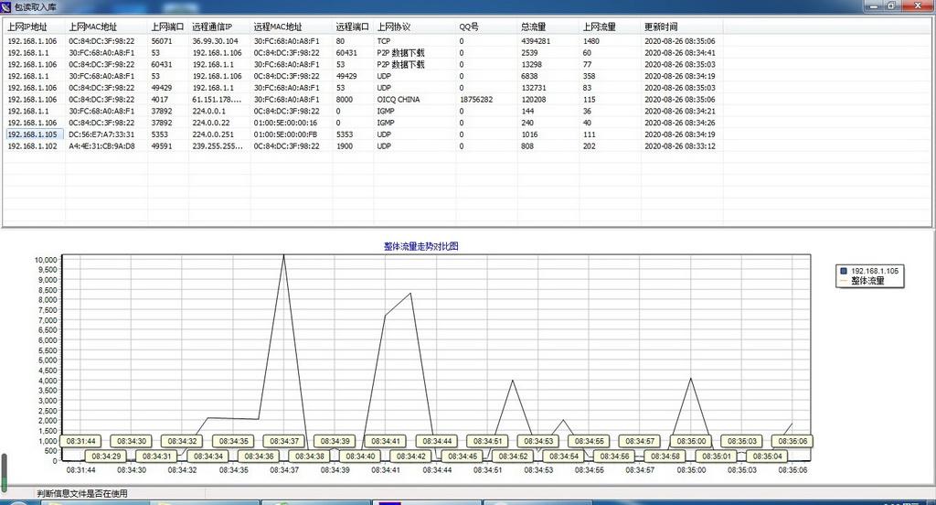 数据可视化竞赛作品——灵镜网络流量可视化