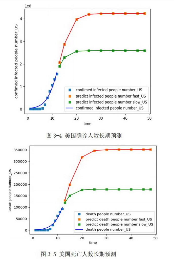 数据可视化竞赛作品——全球疫情数据可视化及美国疫情预测