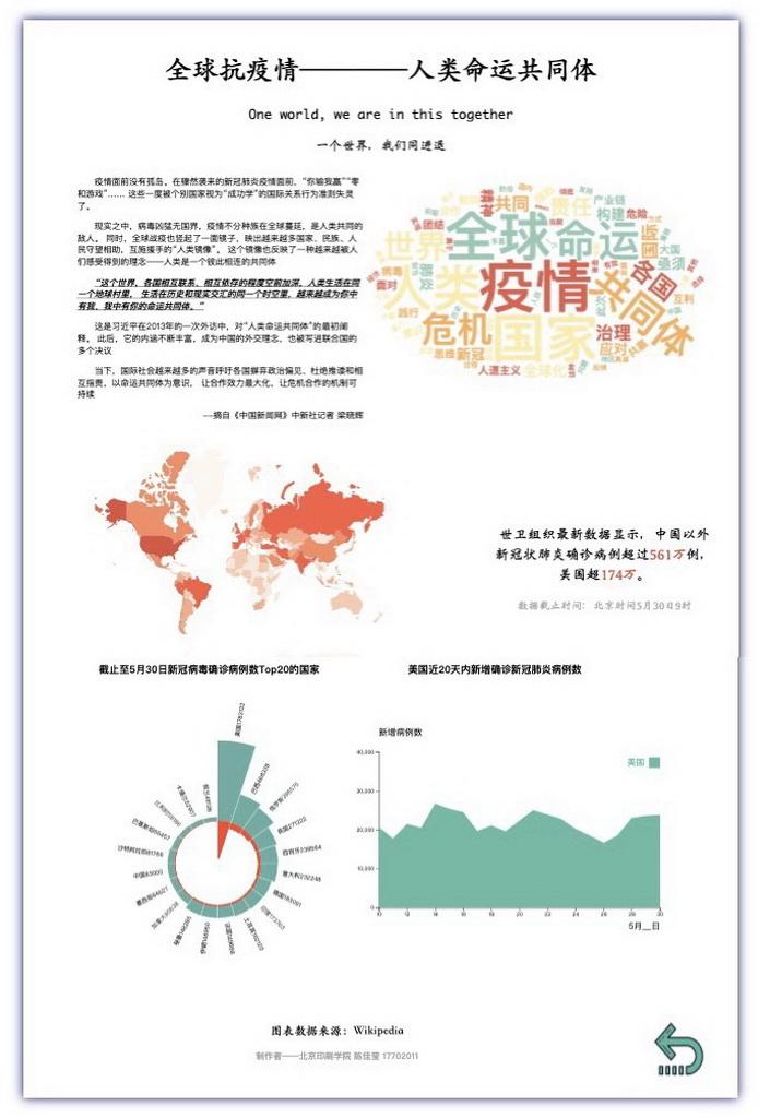 数据可视化竞赛作品——世界公民,共同抗疫——全球新冠疫情可视化分析